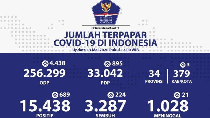 BREAKING NEWS: Indonesia Cetak Rekor Baru, Warga Positif Corona Tambah 689 Orang dalam 1 Hari