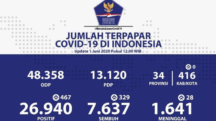 Update 1 Juni: Warga Terjangkit Corona 26.940 Orang, Meninggal 1.641, Sembuh 7.637