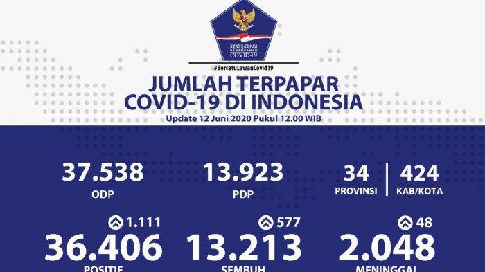 Update Corona 12 Juni: Positif 36.406, Sembuh 13.213, Meninggal 2.048 Orang
