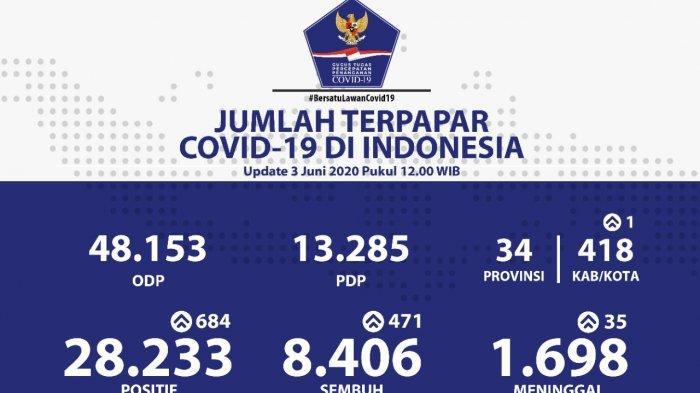 Update 3 Juni: Positif Corona di Indonesia 28.233 Orang, Banten 954 Orang