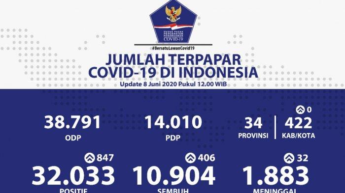 Update 8 Juni: Pasien Corona Tembus 30 Ribu Orang, Berikut Sebaran di Banten, DKI dan Jabar
