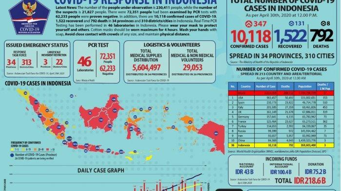 Mengejutkan! Kasus Positif Corona di Indonesia Tembus 10 Ribu Orang, Tertinggi di Asia Tenggara