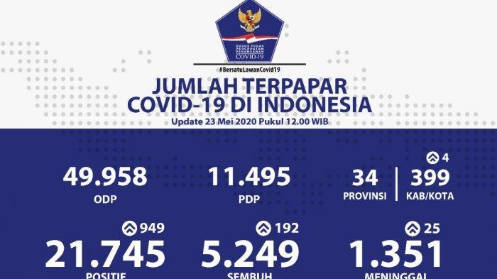 Update 23 Mei: Warga Terjangkit Corona Sehari Tambah 949 Orang, Total 21.745 Orang