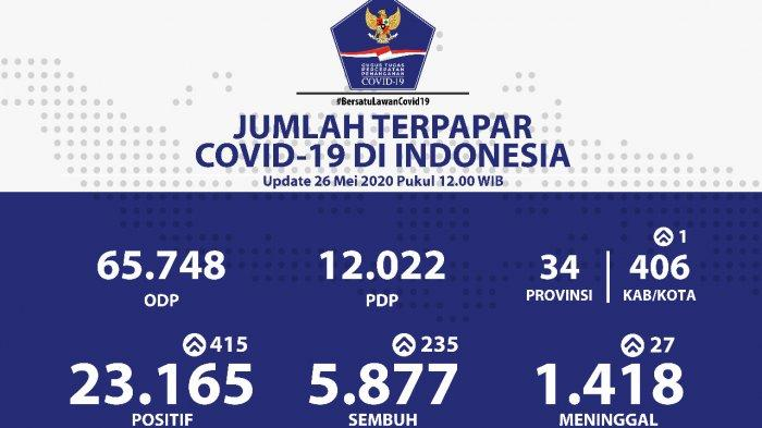 Update Corona 26 Mei: Pasien Covid-19 Terus Bertambah, Kini Jumlahnya 23.165 Orang