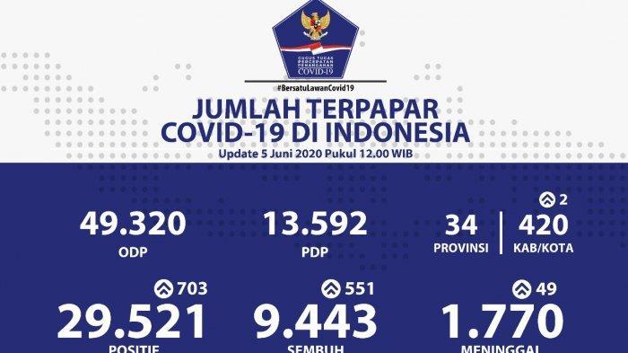 Update 17 Juni: Warga Positif Corona Tambah 1.031 Orang, Total Sudah 41.431 Orang Tertular