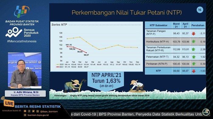 Nilai Tukar Petani di Provinsi Banten Turun 1,63 persen pada April 2021