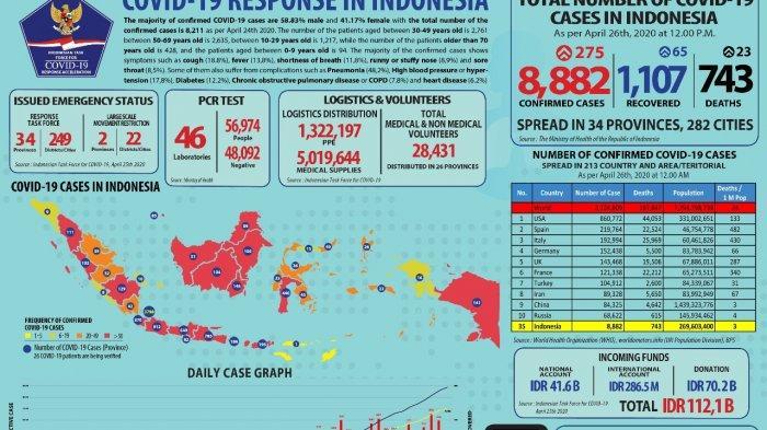 Update Corona 26 April 2020: Positif 8882 Orang dan Sembuh 1107 Orang, Termasuk Banten