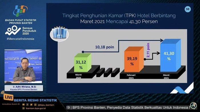 Grafis Tingkat Huniar Kamar (THK) hotel berbintang di Banten per Maret 2021