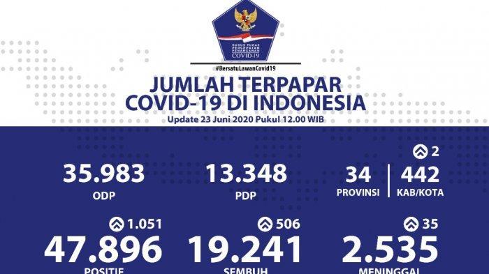 Update 23 Juni: Positif Corona 47.896 Orang dan Meninggal 2.535 Orang Termasuk Banten