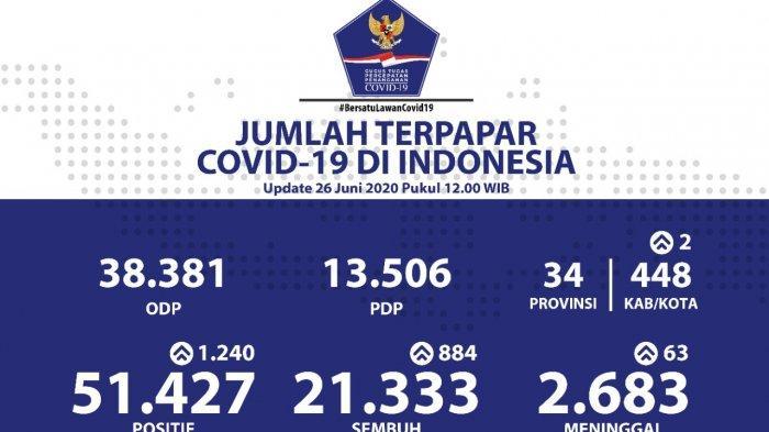 Update 26 Juni: 51.427 Orang Positif Corona, Jumlah Kasus di Jatim Melampaui Jakarta