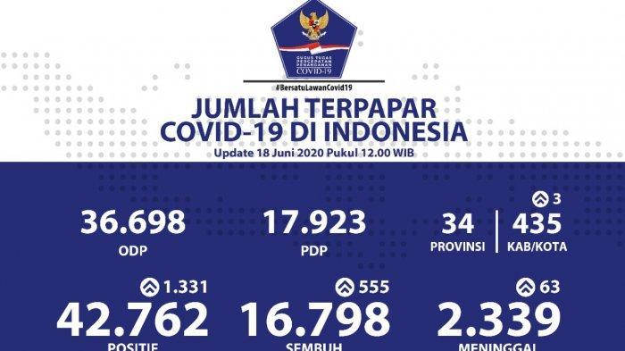 BREAKING NEWS: Rekor Baru, Warga Positif Corona Tambah 1.331 Orang, Total 42.762 Orang