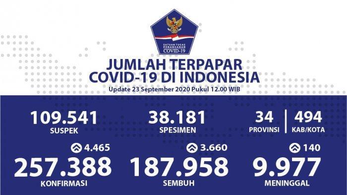 UPDATE: Kasus Covid-19 Terus Melonjak di Atas Angka 4 Ribu Orang, Hari Ini Pecah Rekor 4.465 Orang