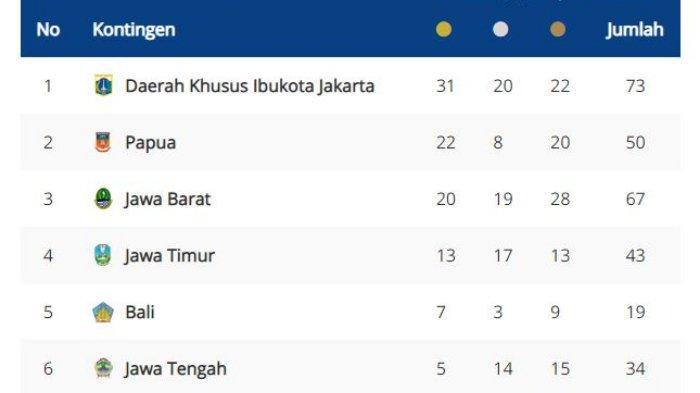 Update 15 Besar Perolehan Sementara Medali Pon XX Papua 2021 Jakarta Memimpin, Jateng Naik Peringkat