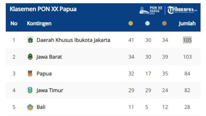Perolehan Sementara Medali PON XX Papua 2021, Banten Masuk 15 Besar, Jabar Naik ke Peringkat 2