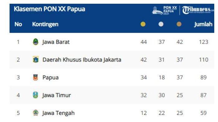 Klasemen sementara perolehan medali PON XX Papua 2021 6 Oktober 2021.