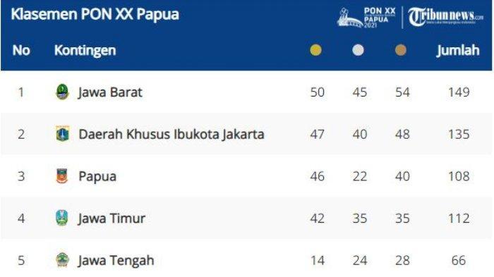 Klasemen sementara perolehan medali PON XX Papua Kamis 7 Oktober 2021.