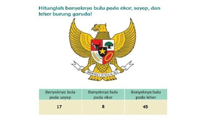 KUNCI JAWABAN Tema 8 Kelas 3 SD Halaman 9 Bentuk Perisai yang Menggantung di Leher Burung Garuda