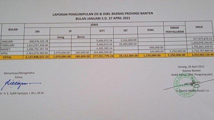 Laporan pengumpulan ZIS dan DSKL Baznas Provinsi Banten Januari - April 2021.