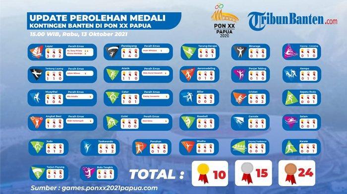 Update Perolehan Medali Kontingen Banten di PON XX Papua 13 Oktober, Ini Daftar Atlet Peraih Emas