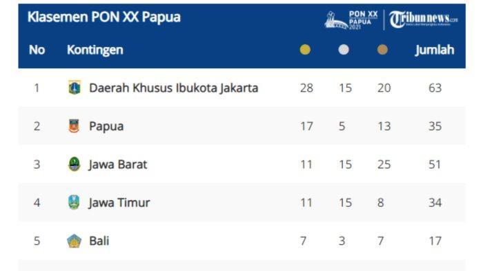 Klasemen sementara perolehan medali PON XX Papua 2021.