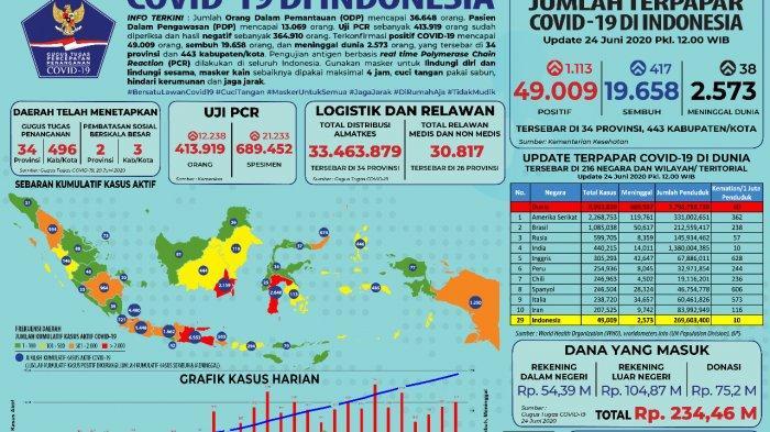 Update 24 Juni: Sudah Hampir 50.000 Ribu Orang di Indonesia Positif Corona