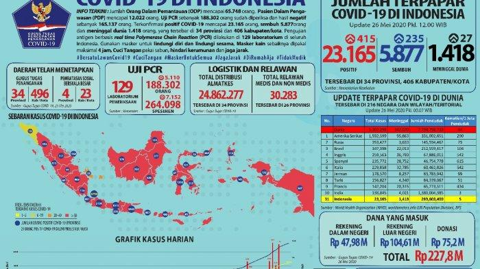 Istri di Rumah Terpapar Covid-19, Diduga Tertular Suami yang Bekerja di Tangerang