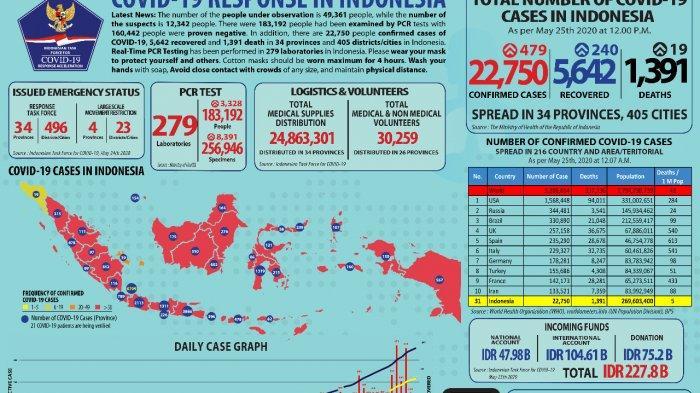 Update Corona 25 Mei: Positif Corona di Indonesia Sudah 22.750 Orang, Termasuk Banten