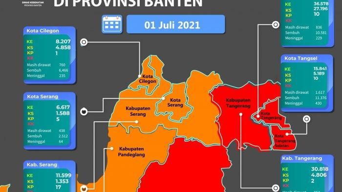 Update Covid-19 di Banten: Total Kasus 62.541 Orang, Empat Wilayah Masuk Zona Merah