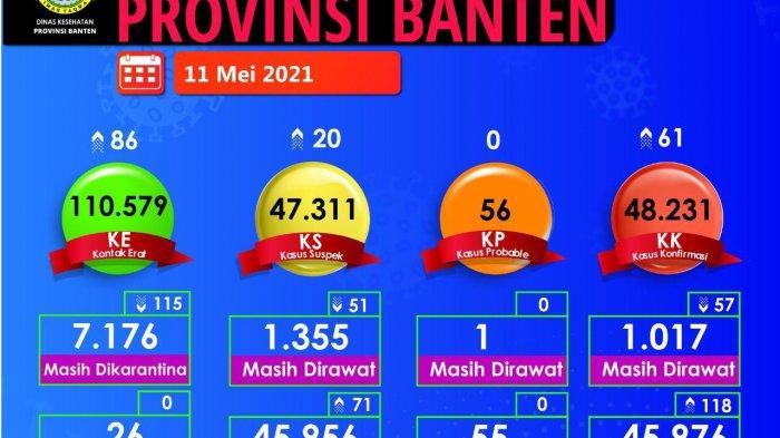 Kabupaten dan Kota Serang Masuk Zona Kuning Penyebaran Covid-19, Empat Wilayah Banten Masih Oranye