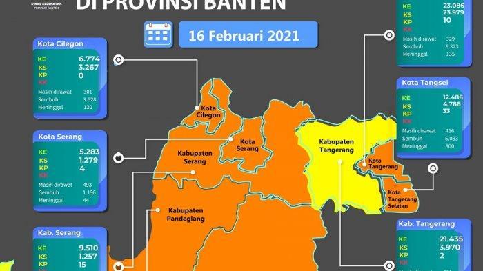 Update Covid-19 di Banten: Total kasus 32.830, Kabupaten Tangerang Zona Kuning, Yang Lain Oranye