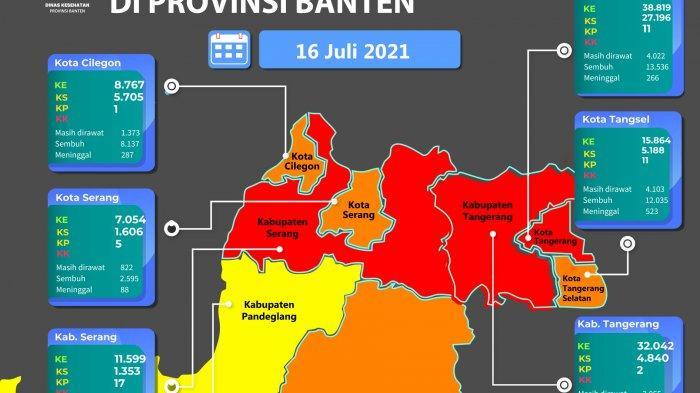 Update Covid-19 Banten: Total 63.496 Orang Terpapar, Hanya Pandeglang Zona Kuning