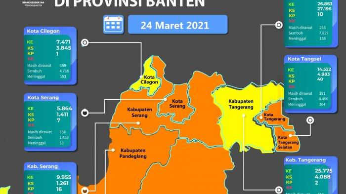 Kembali Zona Oranye Penyebaran Covid-19, Dinkes Kabupaten Serang Klaim Sudah Mengambil Langkah