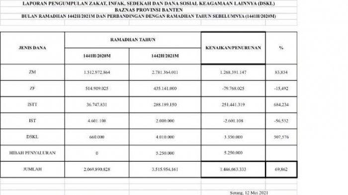 Rekap data zakat selama Ramadan 2021.