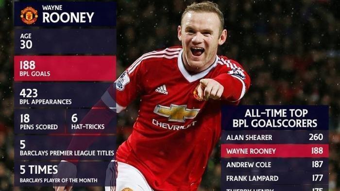 Wayne Rooney Resmi Pensiun & Jadi Pelatih Tetap Derby County, Ini Prestasi & Profil Wayne Rooney