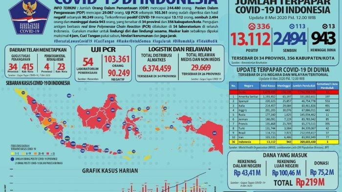 Update Corona Jumat 8 Mei 2020: Pasien Corona di Indonesia 13.112 Orang, Termasuk Banten