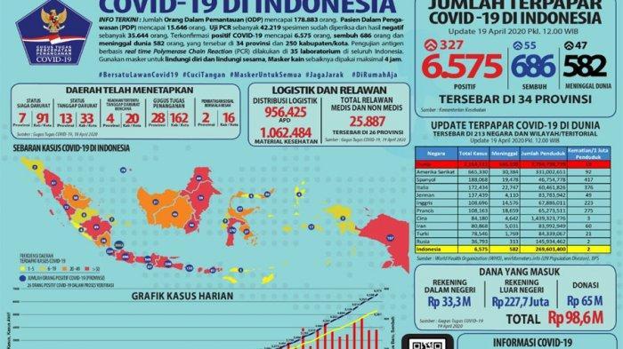 Update Corona di Banten, Minggu 19 April 2020: Meninggal Dunia 34 dan 324 Positif, Data Pemprov Beda