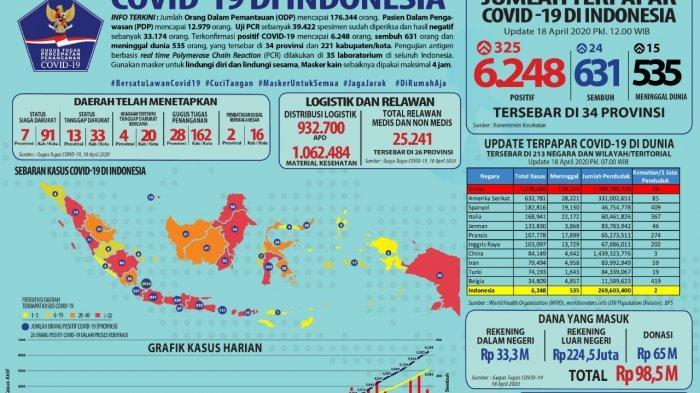 Update Corona di Banten 18 April 2020: Sebanyak 321 Kasus Positif & 14 Meninggal, Data Pemprov Beda