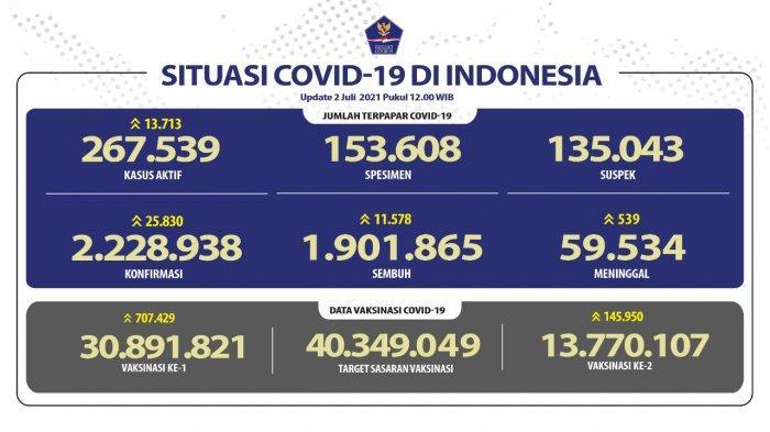 Update kasus Covid-19 di Indonesia per Jumat, 2 Juli 2021