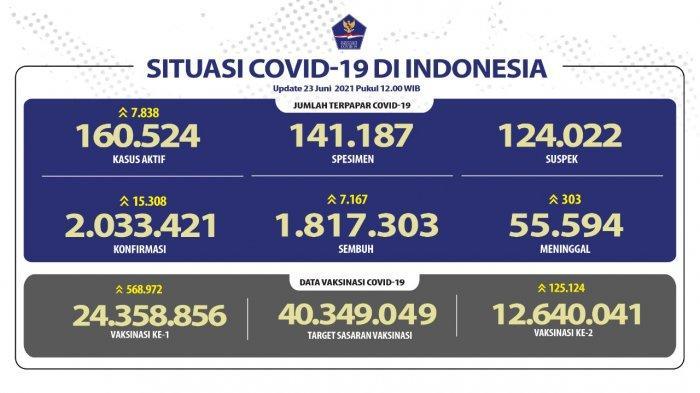 Update kasus Covid-19 di Indonesia per Rabu, 23 Juni 2021, pukul 12.00 WIB.