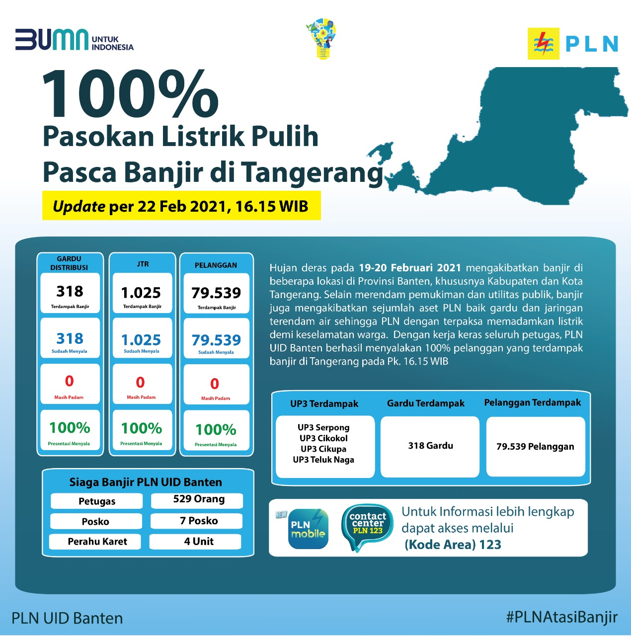 Data terkini jumlah pelanggan terdampak banjir di Tangerang dan sekitarnya yang listriknya sudah menyala kembali.
