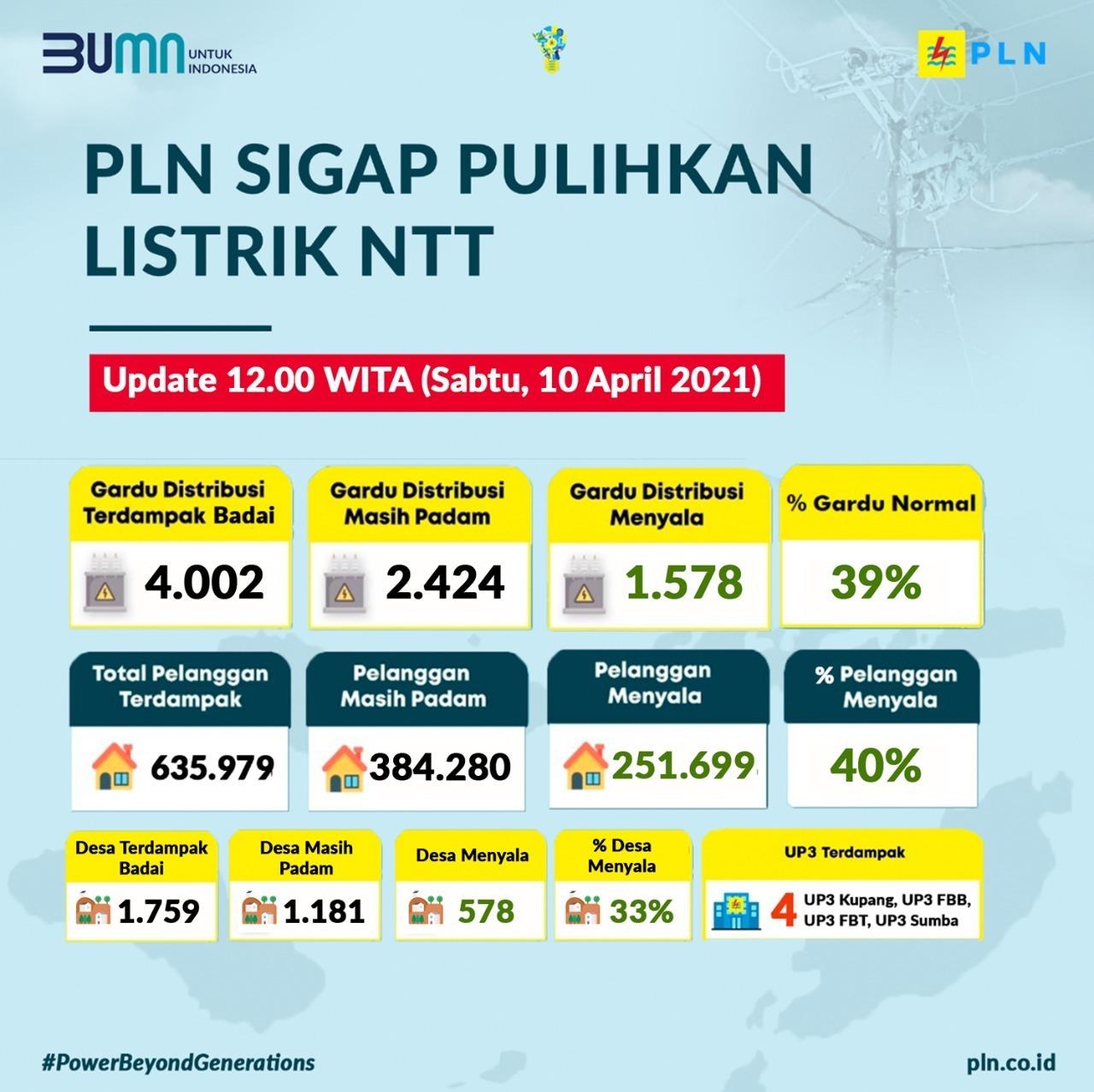 PLN berhasil menyalakan kembali seluruh kelistrikan yang terdampak bencana alam di enam kabupaten dan kota di Nusa Tenggara Timur (NTT).