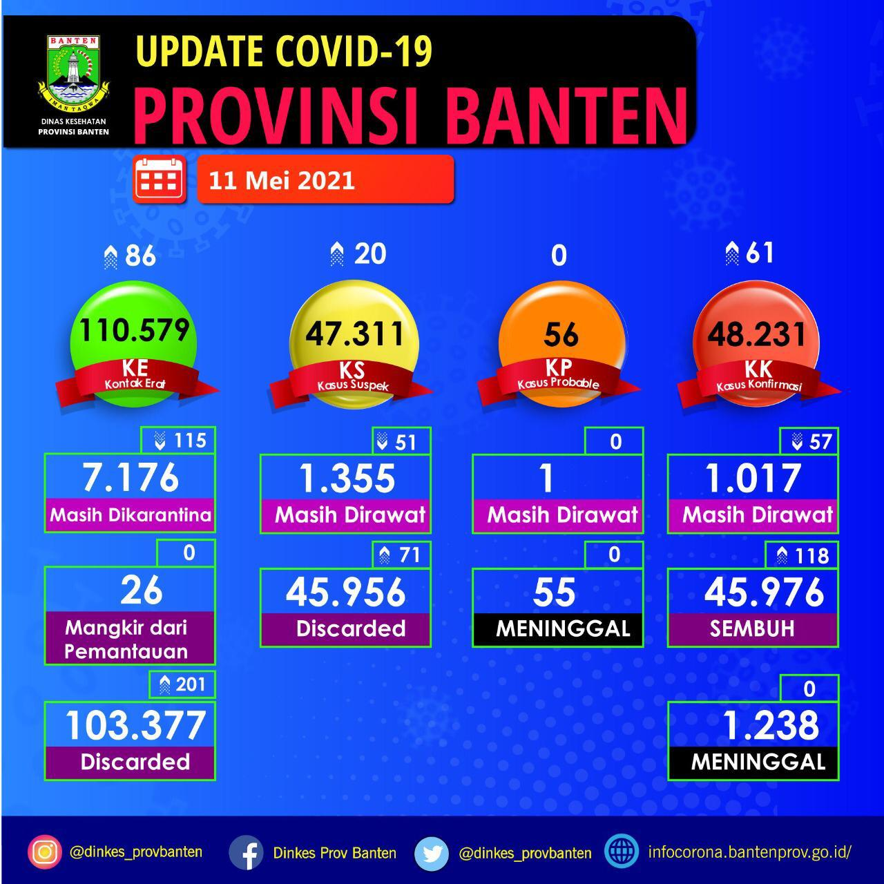 Peta sebaran Covid-19 di Provinsi Banten per 11 Mei 2021
