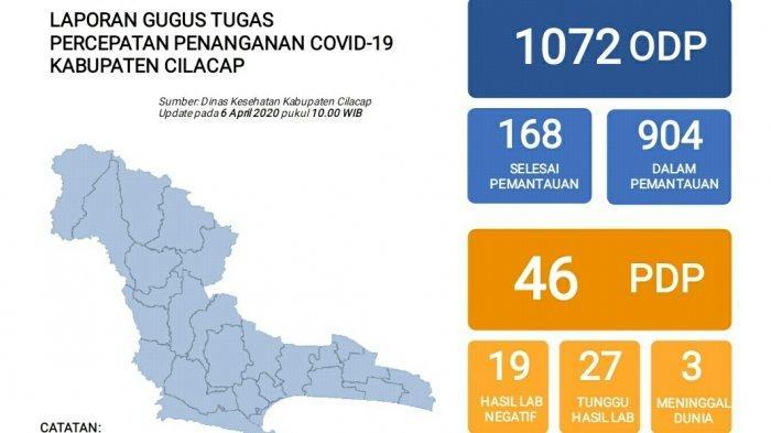 Update Virus Corona Di Kabupaten Cilacap Senin 6 April 2020 1 072 Odp 46 Pdp Dan 4 Positif Tribun Banyumas