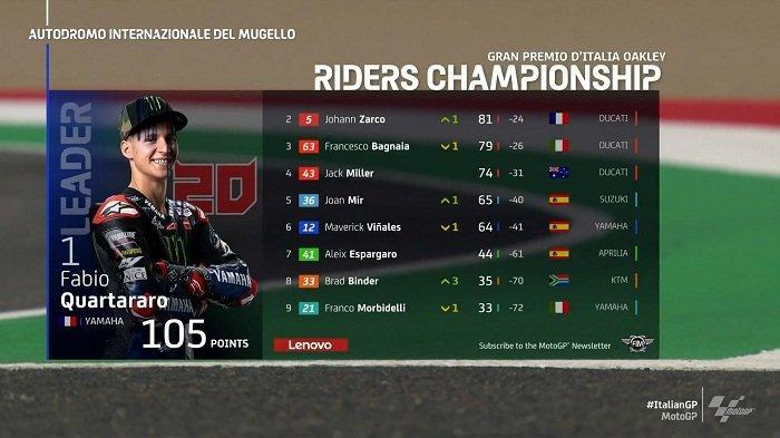 Quartararo Juarai MotoGP Italia, Rossi Harus Puas di Urutan 10