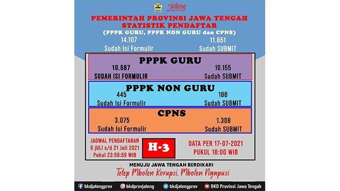 35 Formasi CASN Nihil Pelamar di Jawa Tengah, Berikut Data Rincinya