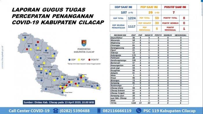 Update Cilacap Senin 13 April - 107 ODP Masih Dipantau, 29 PDP Tunggu Hasil Uji Swab