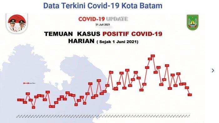 Trend Covid-19 di Batam Menurun