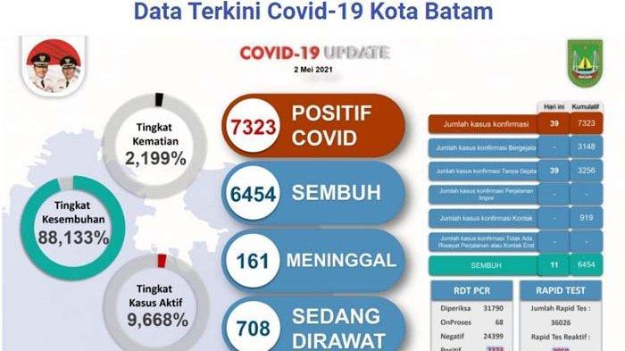 Update Covid-19 di Batam Senin (2/5/2021)