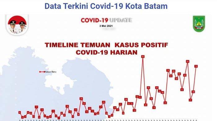 16 Ibu Rumah Tangga Positif Covid-19 di Batam, 8 Kecamatan Zona Merah