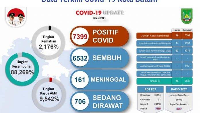 Update kasus Covid-19 di Batam, Senin (3/5/2021)